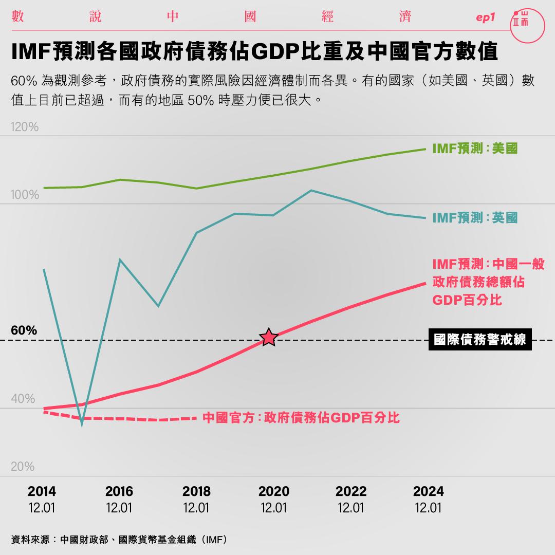 IMF預測各國政府債務佔GDP比重及中國官方數值。