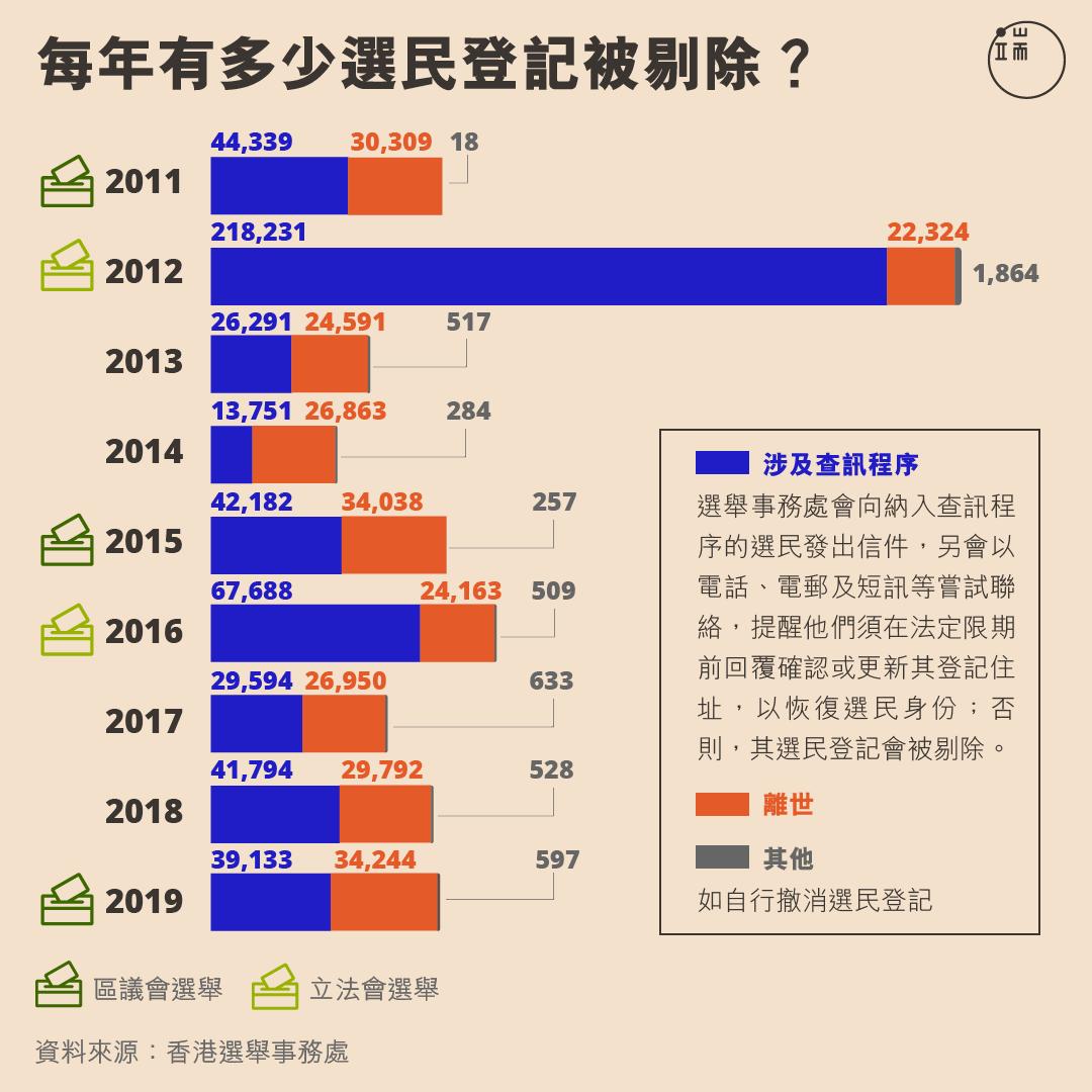 每年有多少選民登記被剔除?