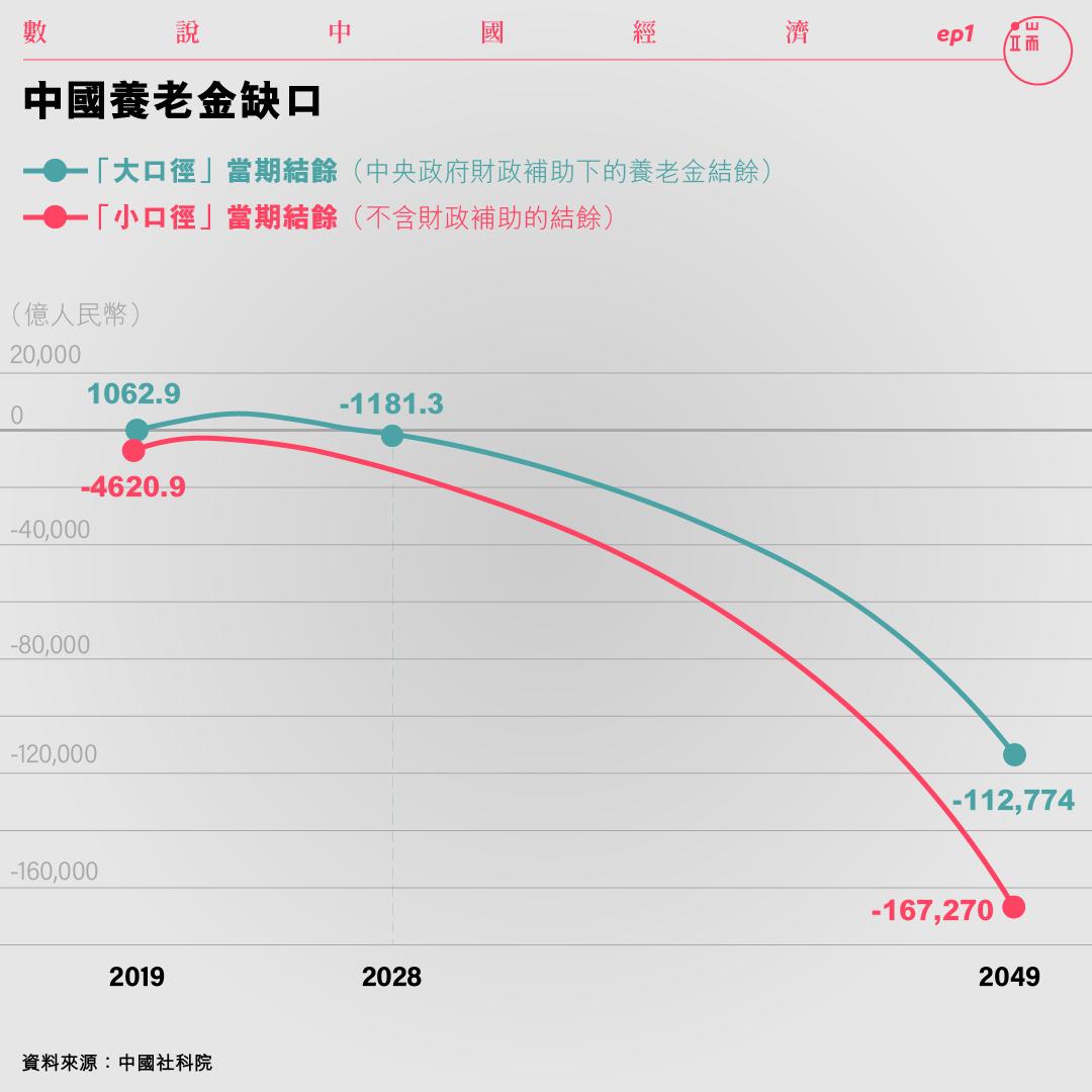 中國養老金缺口。