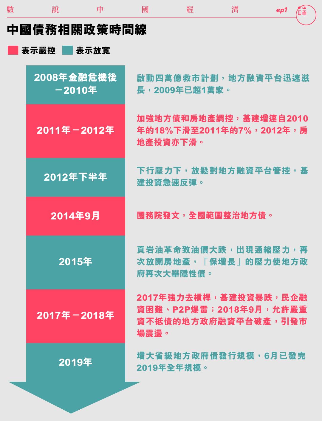 中國債務相關政策時間線。