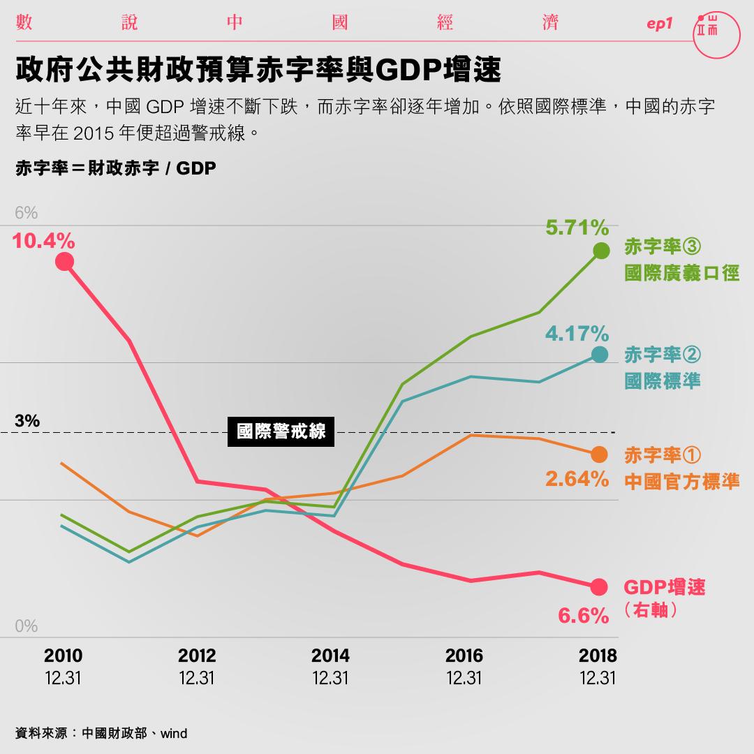 政府公共財政預算赤字率與GDP增速。