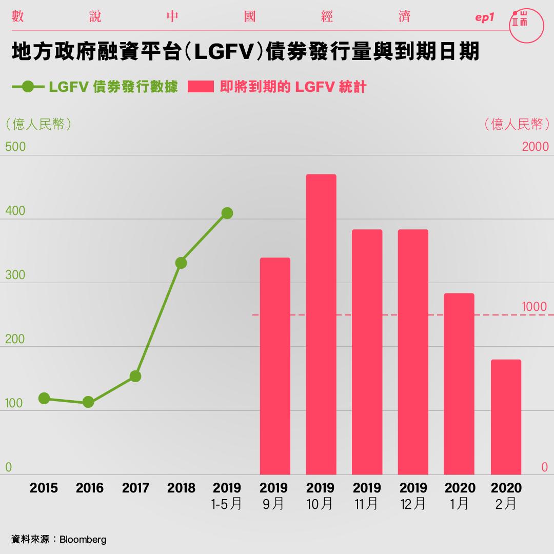 地方政府融資平台(LGFV)債券發行量與到期日期。