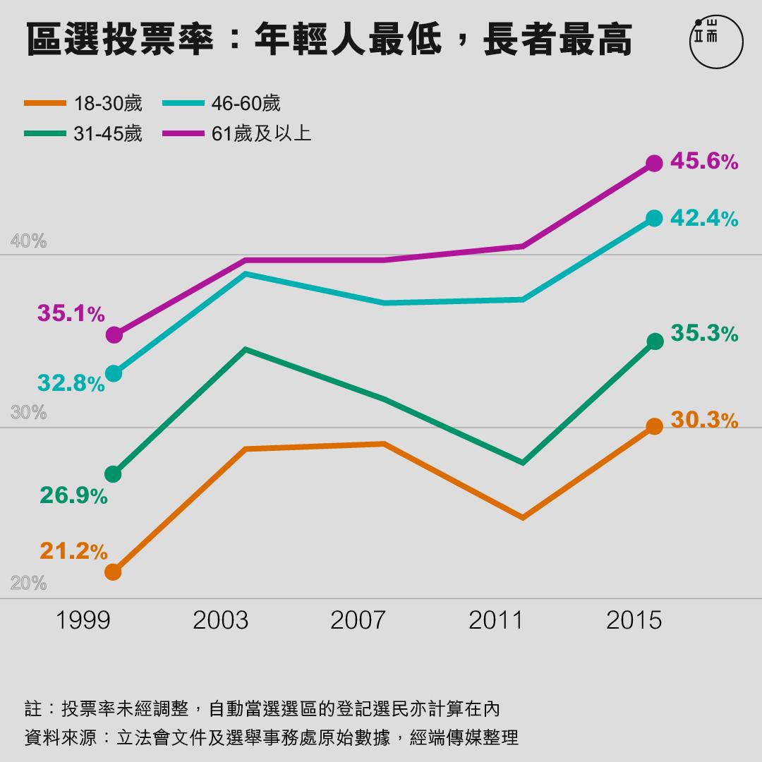區選投票率:年輕人最低,長者最高。