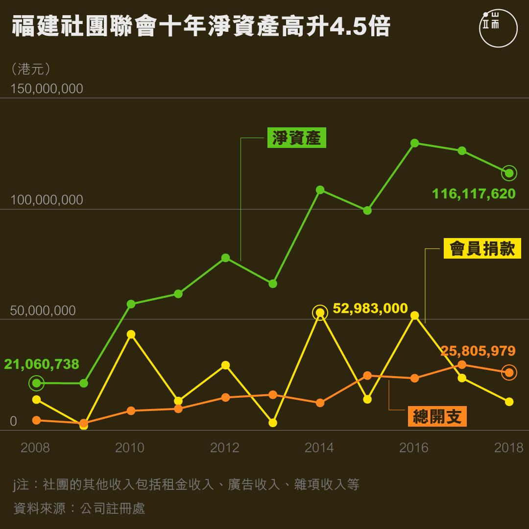 福建社團聯會十年淨資產高升4.5倍。