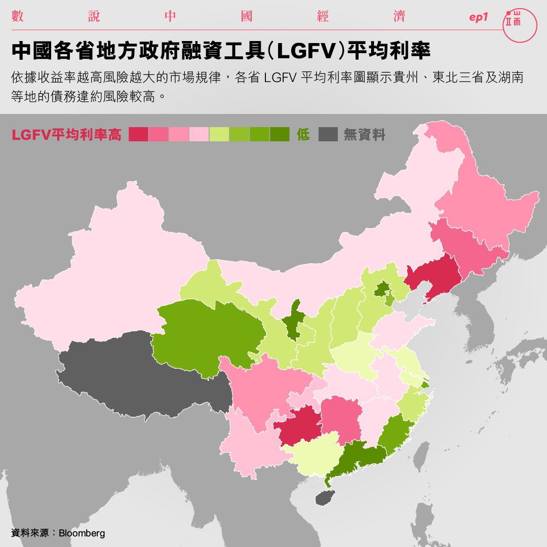 中國各省地方政府融資工具(LGFV)平均利率。