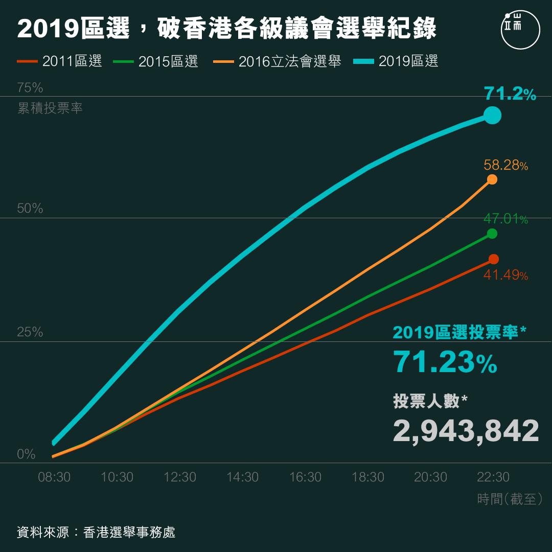 2019區選,破香港各級議會選舉紀錄。