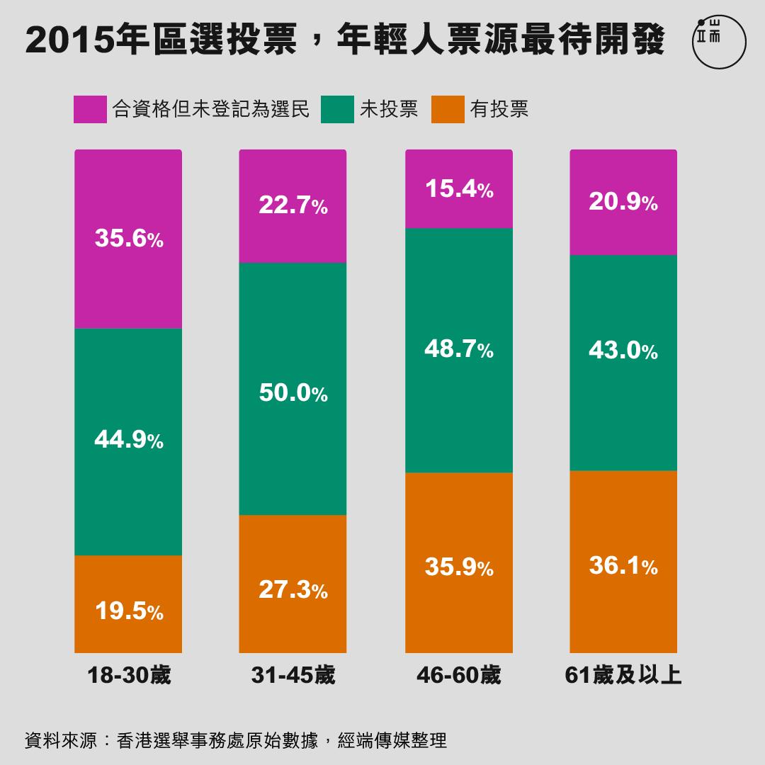 2015年區選投票,年輕人票源最待開發。