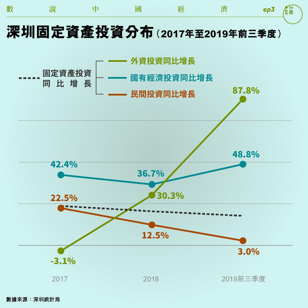 深圳固定資產投資分布(2017年至2019年前三季度)。