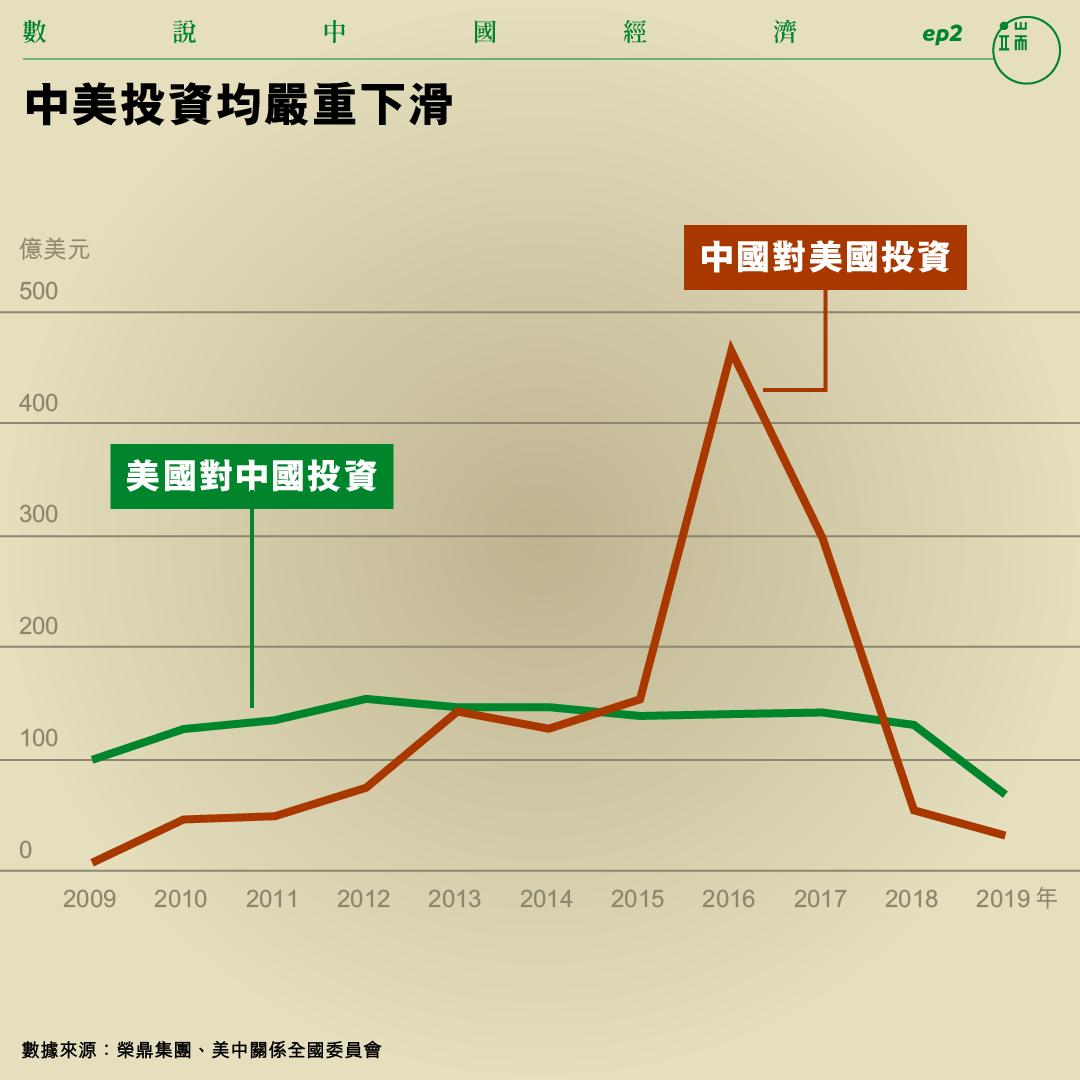 中美投資均嚴重下滑。
