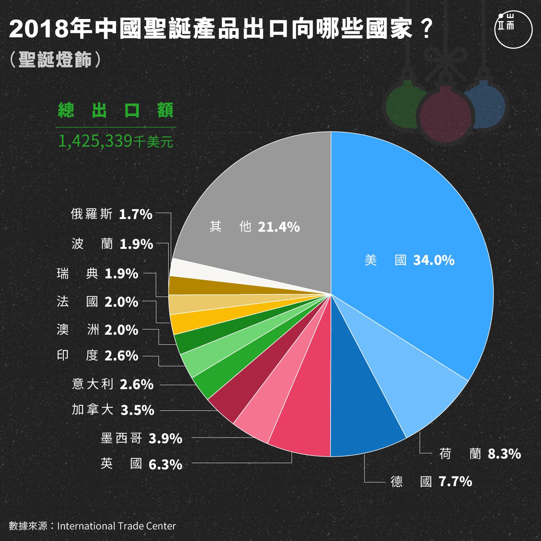 2018年中國聖誕產品出口向哪些國家?(聖誕燈飾)