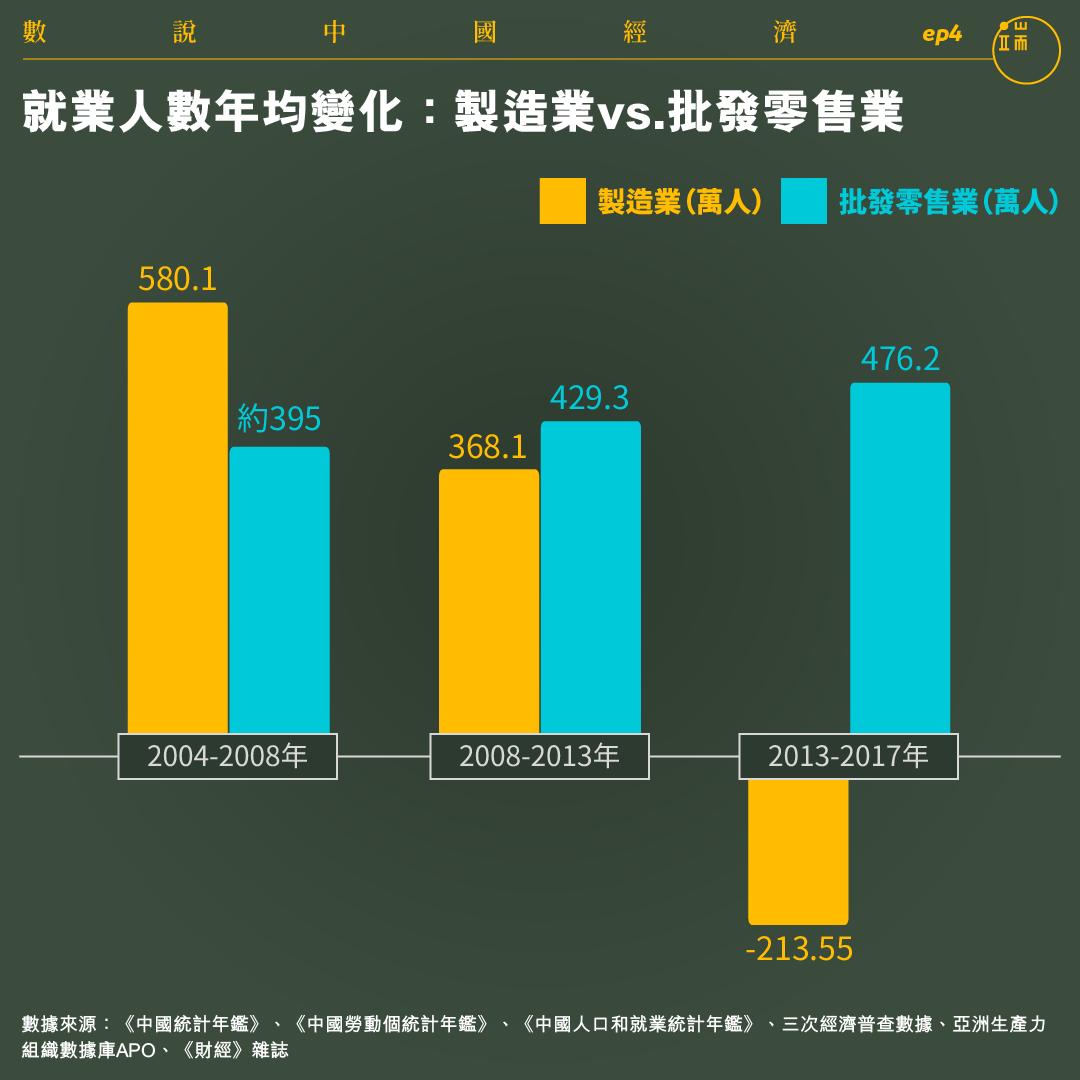 就業人數年均變化:製造業vs.批發零售業。