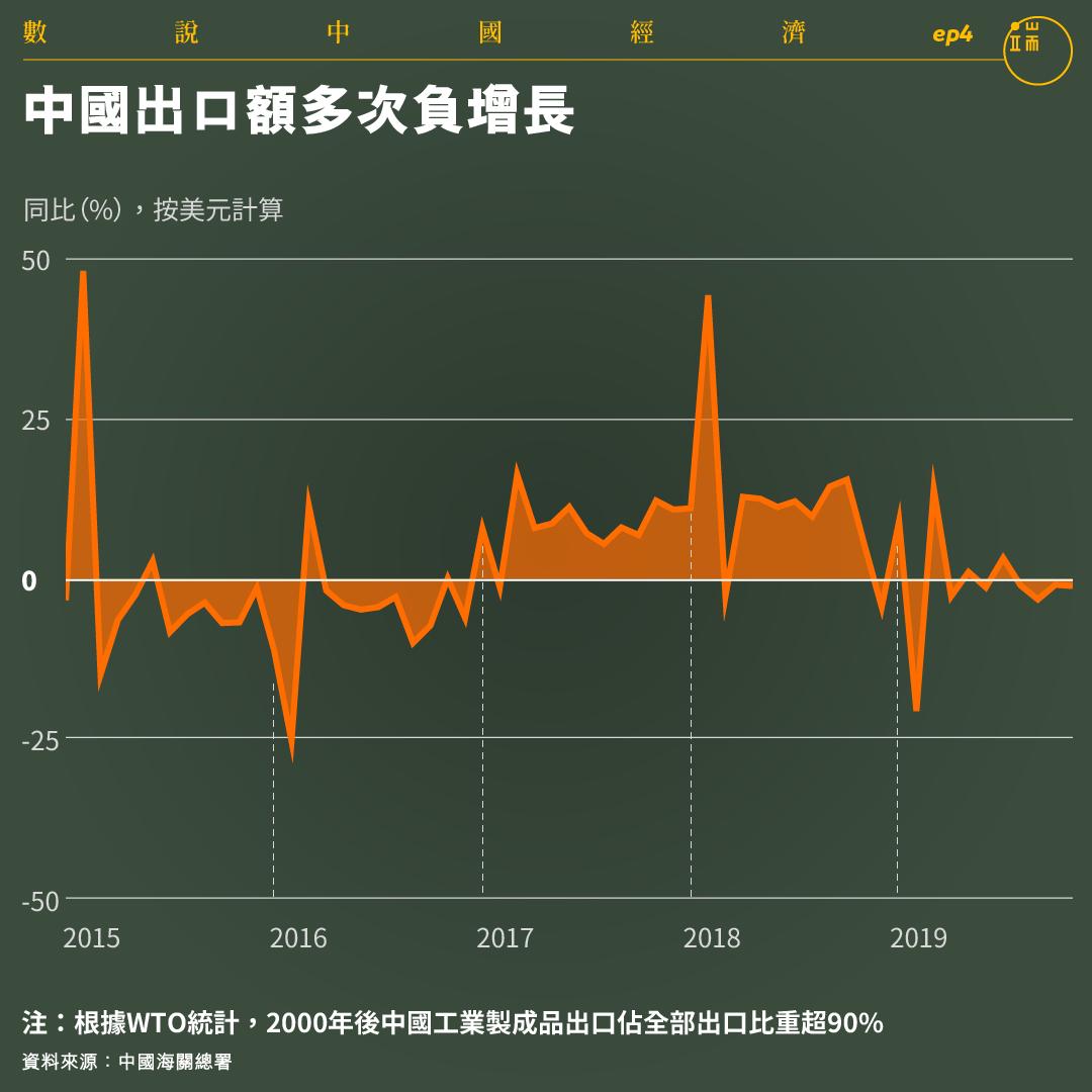 中國出口額多次負增長。