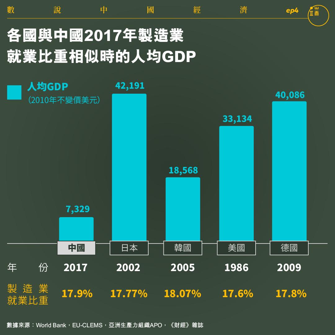 各國與中國2017年製造業就業比重相似時的人均GDP。