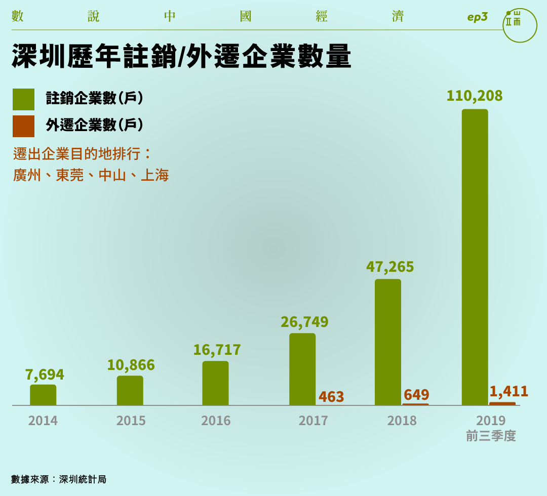 深圳歷年註銷/外遷企業數量。
