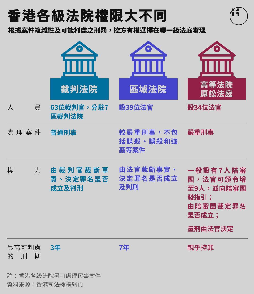 香港各級法院權限大不同。