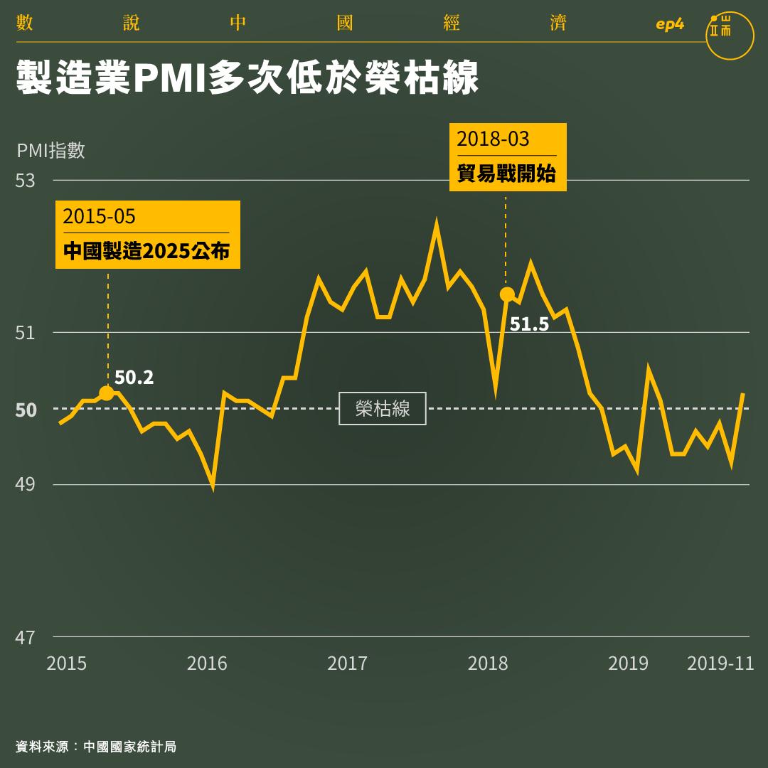 製造業PMI多次低於榮枯線。