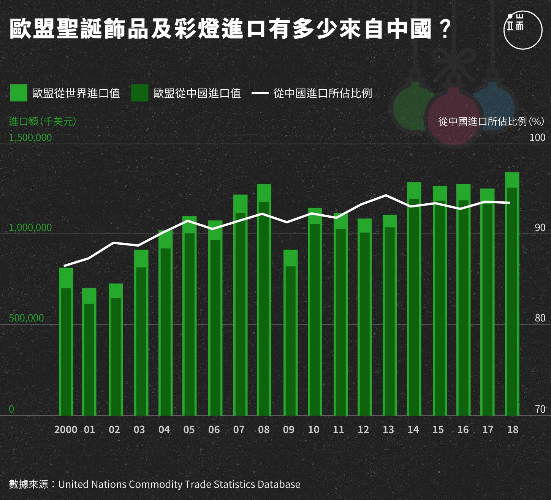 歐盟聖誕飾品及彩燈進口有多少來自中國?