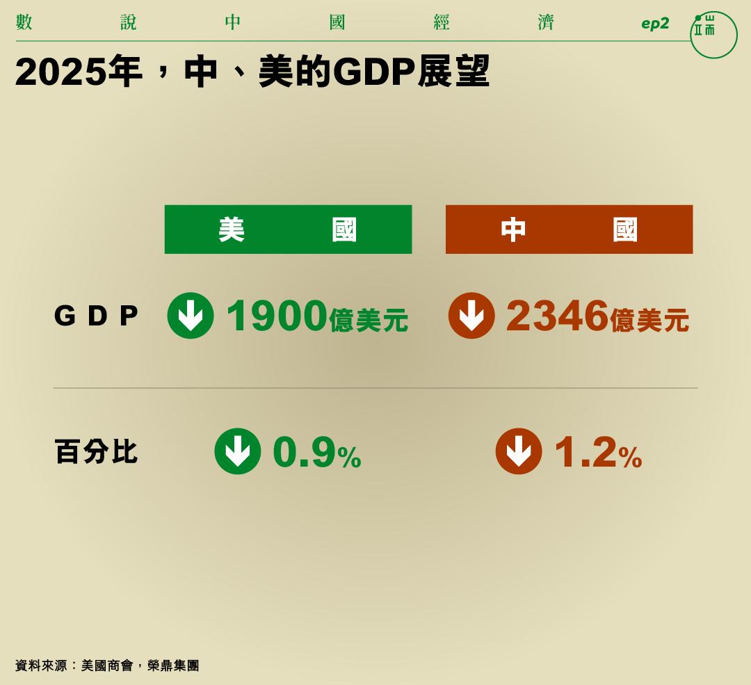 2025年,中、美的GDP展望。