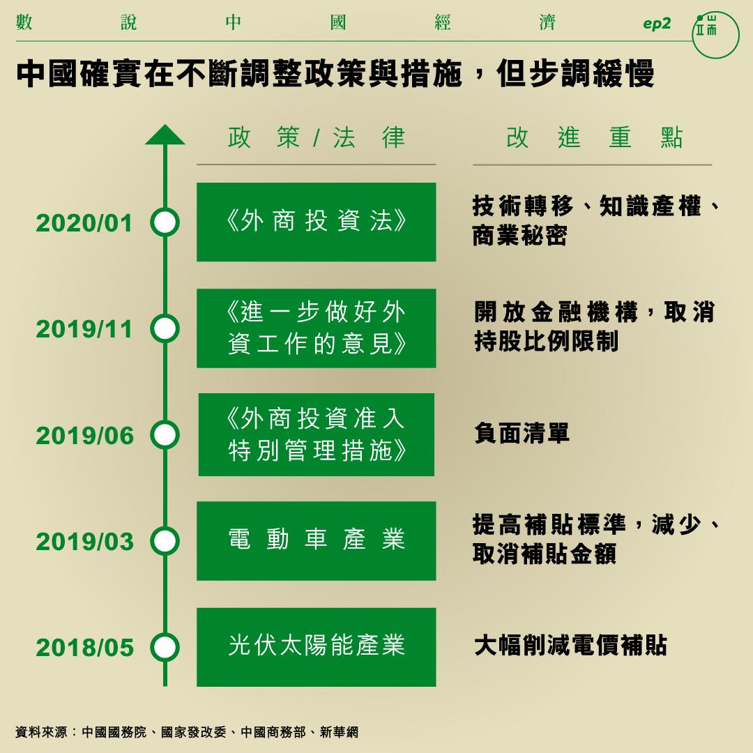 中國確實在不斷調整政策與措施,但步調緩慢。