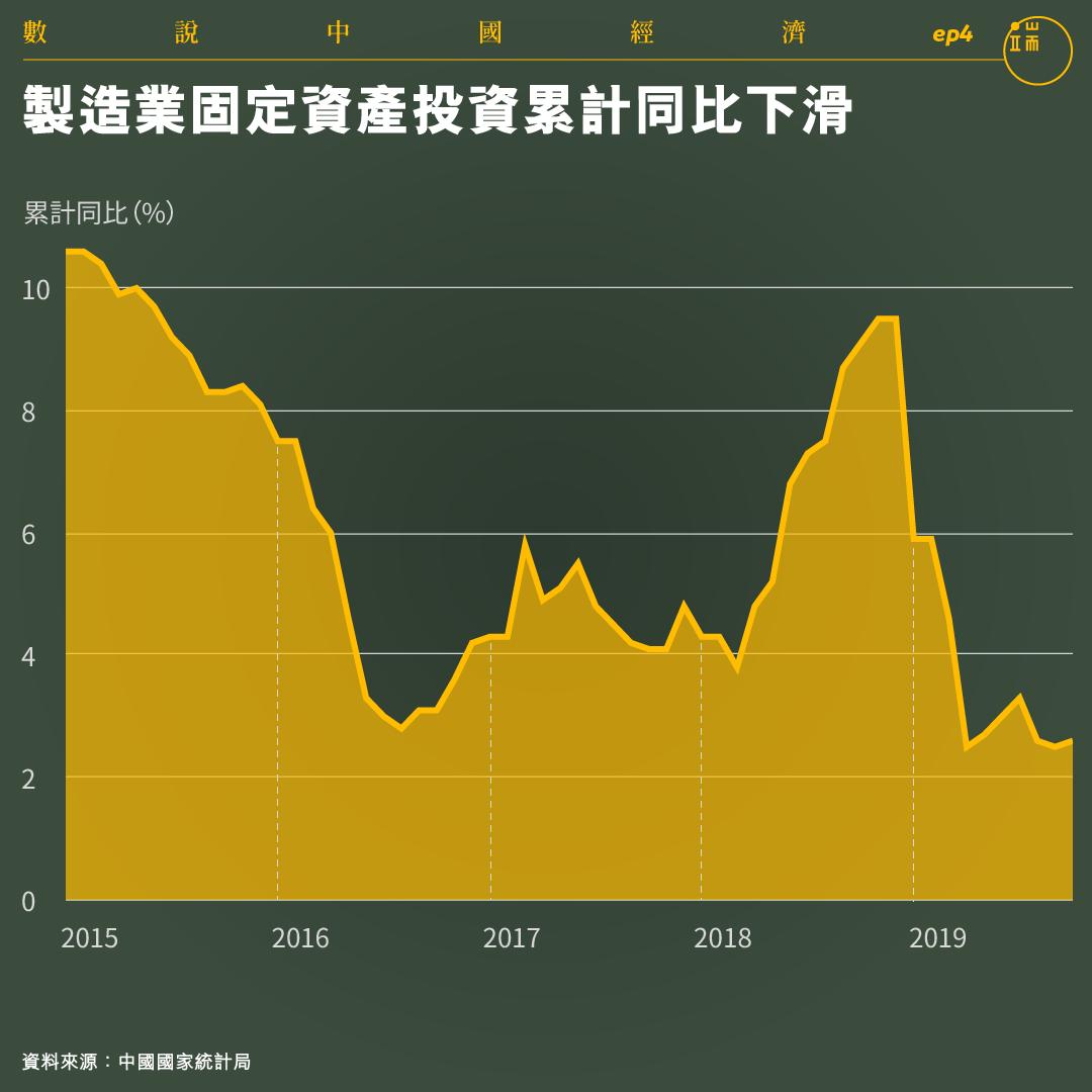 製造業固定資產投資累計同比下滑。