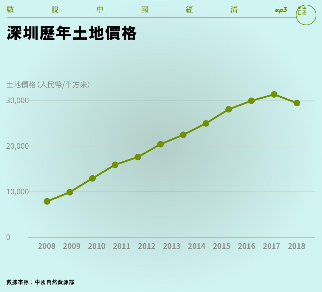 深圳歷年土地價格。
