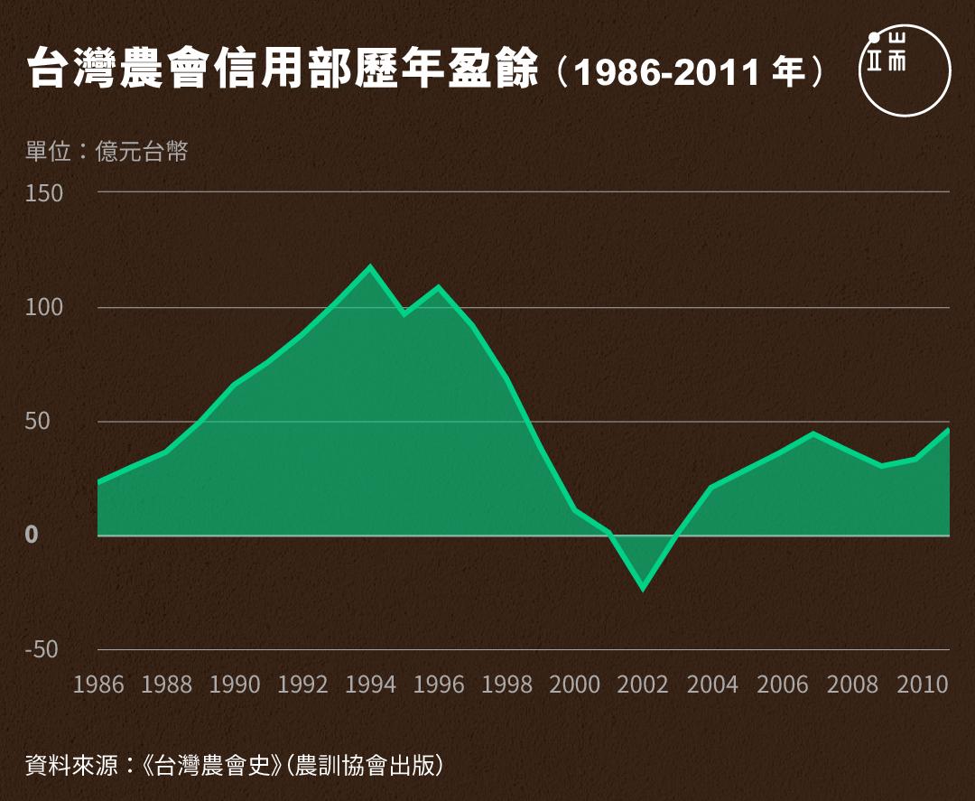 台灣農會信用部歷年盈餘(1986-2011年)