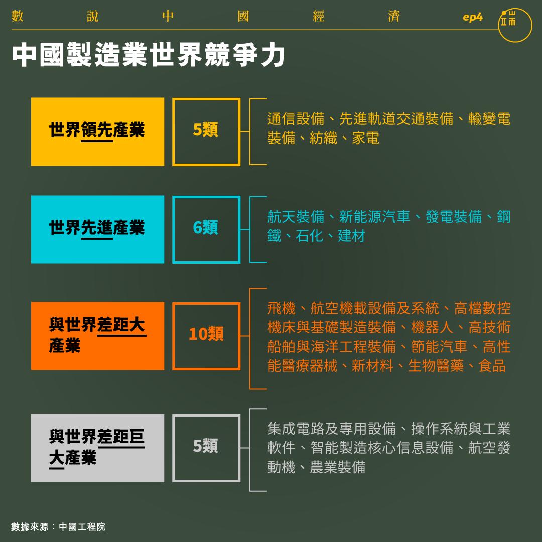 中國製造業世界競爭力。