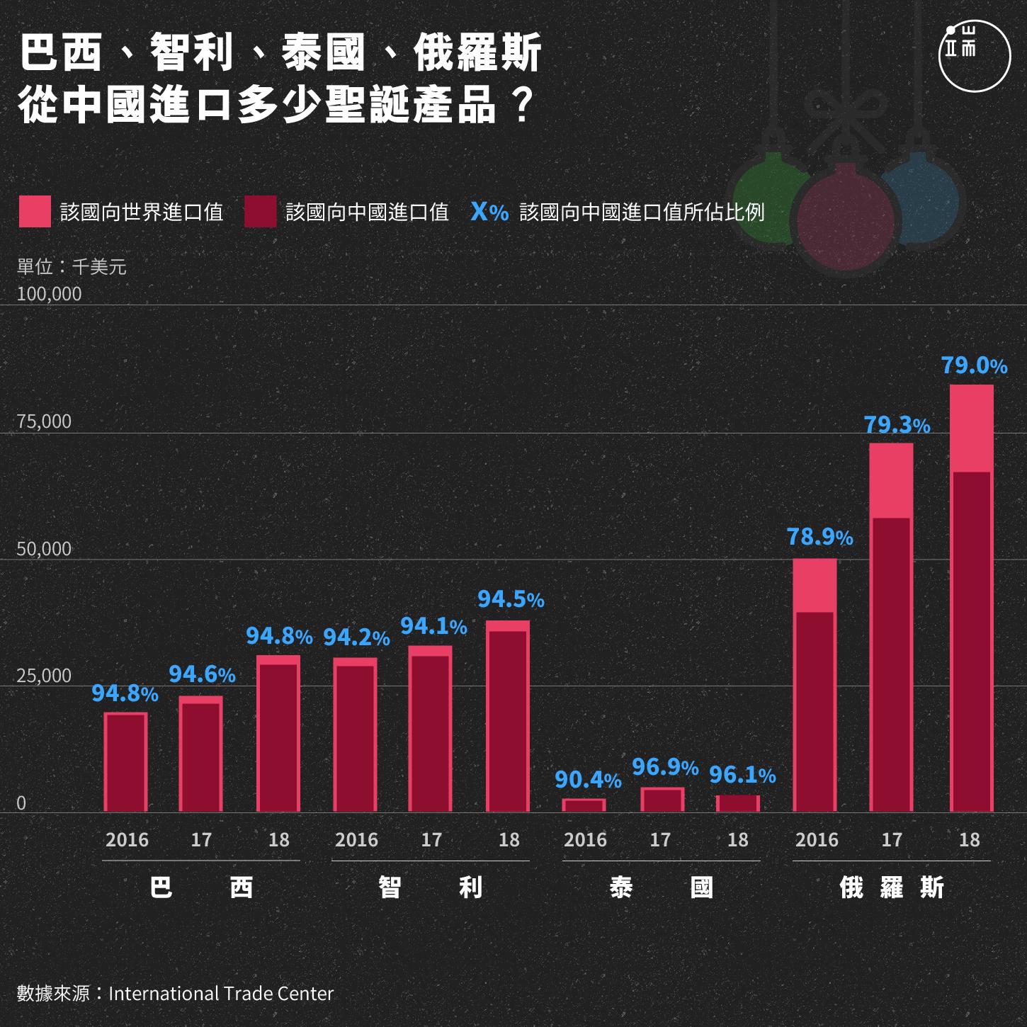 巴西、智利、泰國、俄羅斯從中國進口多少聖誕產品?