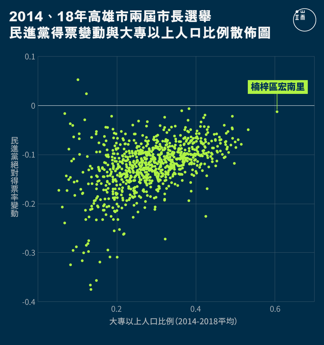 2014、18年高雄市兩屆市長選舉民進黨得票變動與大專以上人口比例散佈圖。