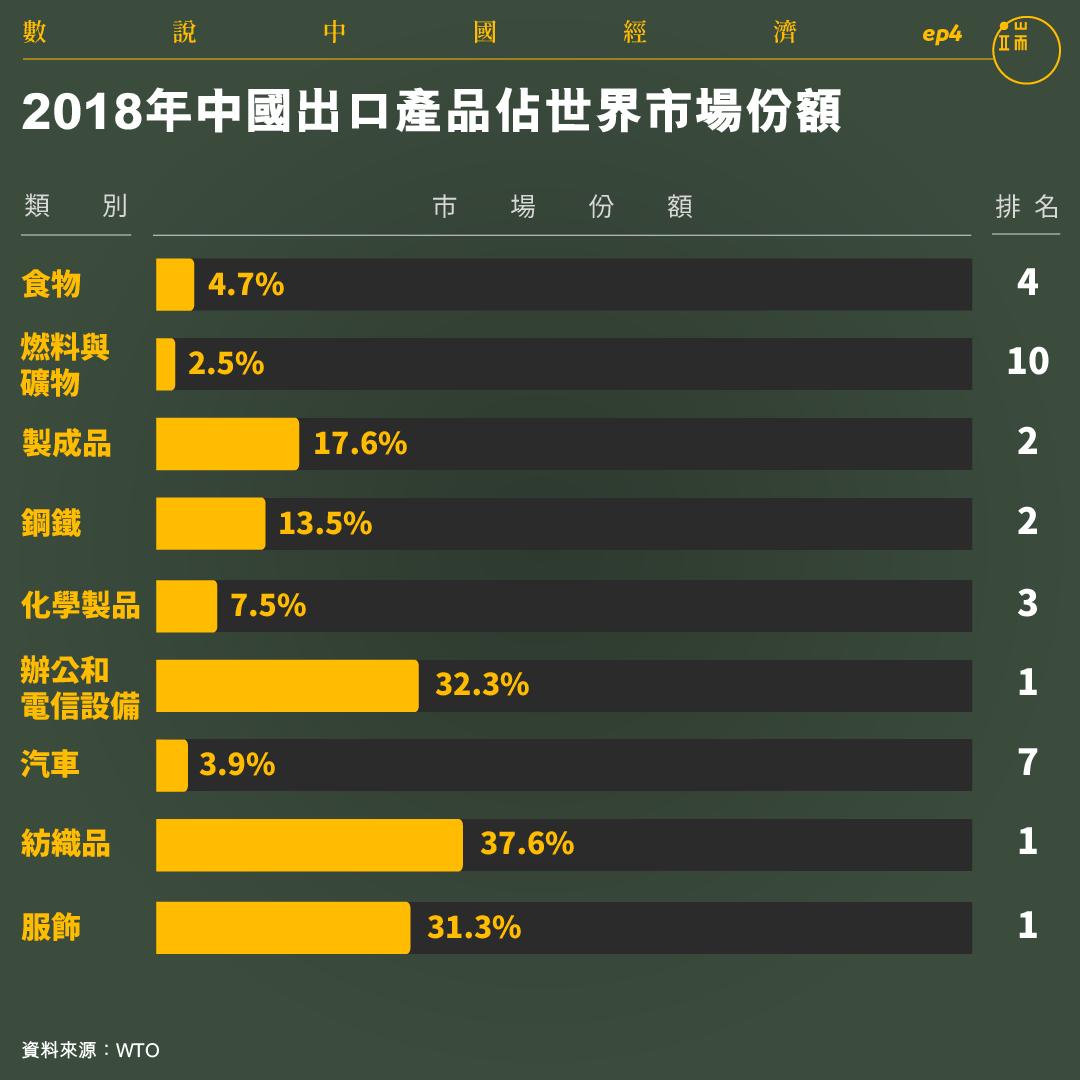 2018年中國出口產品佔世界市場份額。
