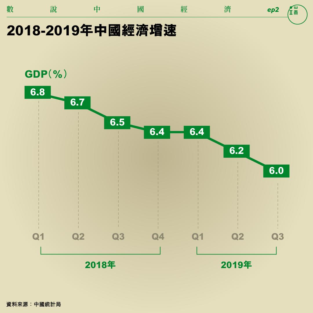 2018-2019年中國經濟增速。