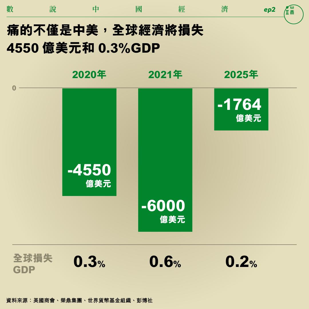 痛的不僅是中美,全球經濟將損失 4550億美元和0.3%GDP。