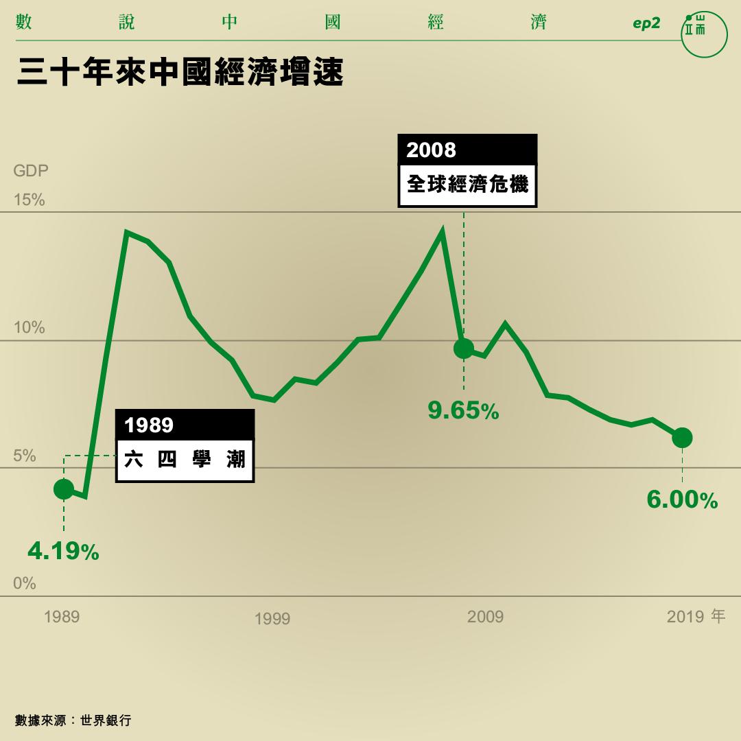 三十年來中國經濟增速。