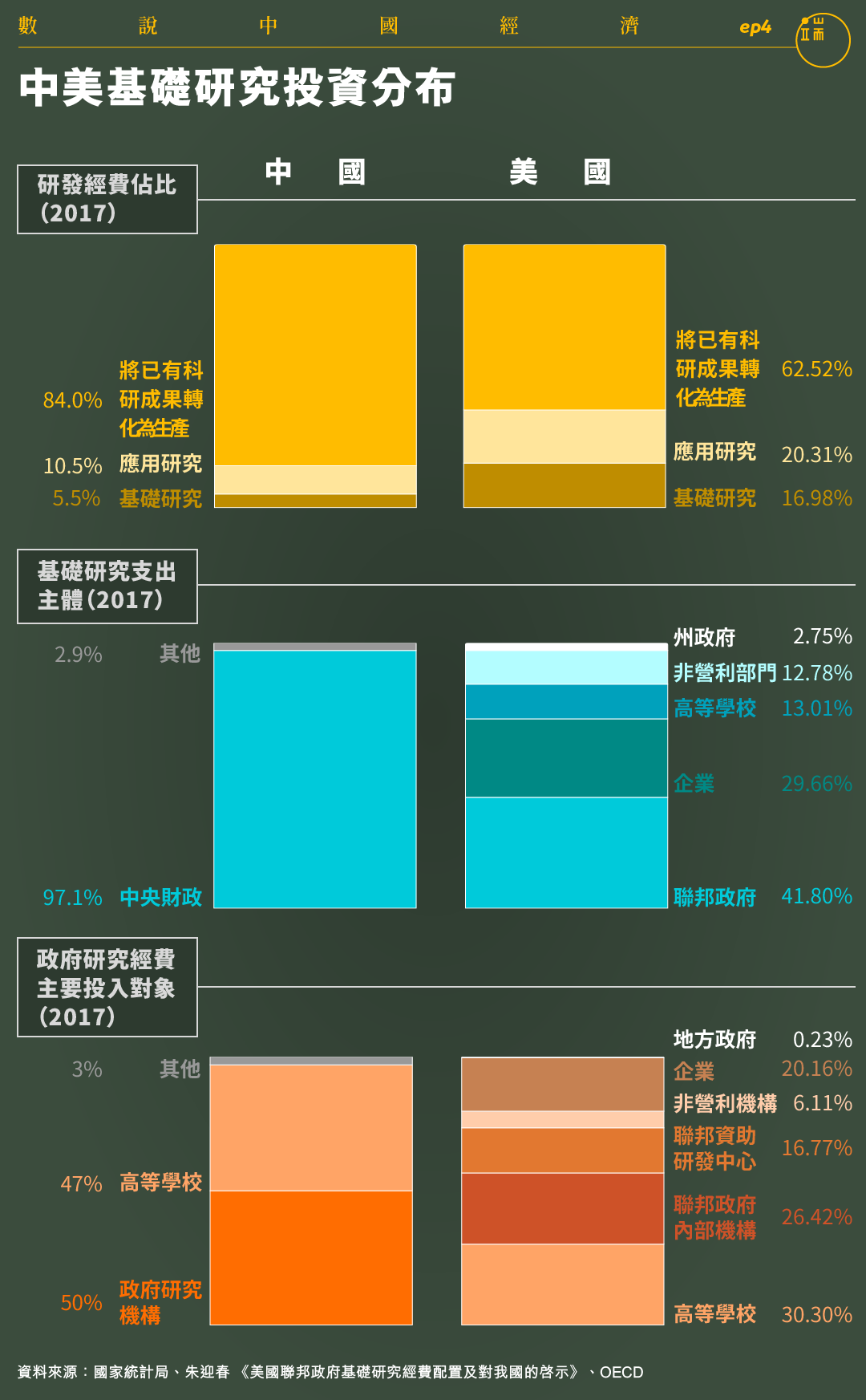 中美基礎研究投資分布。
