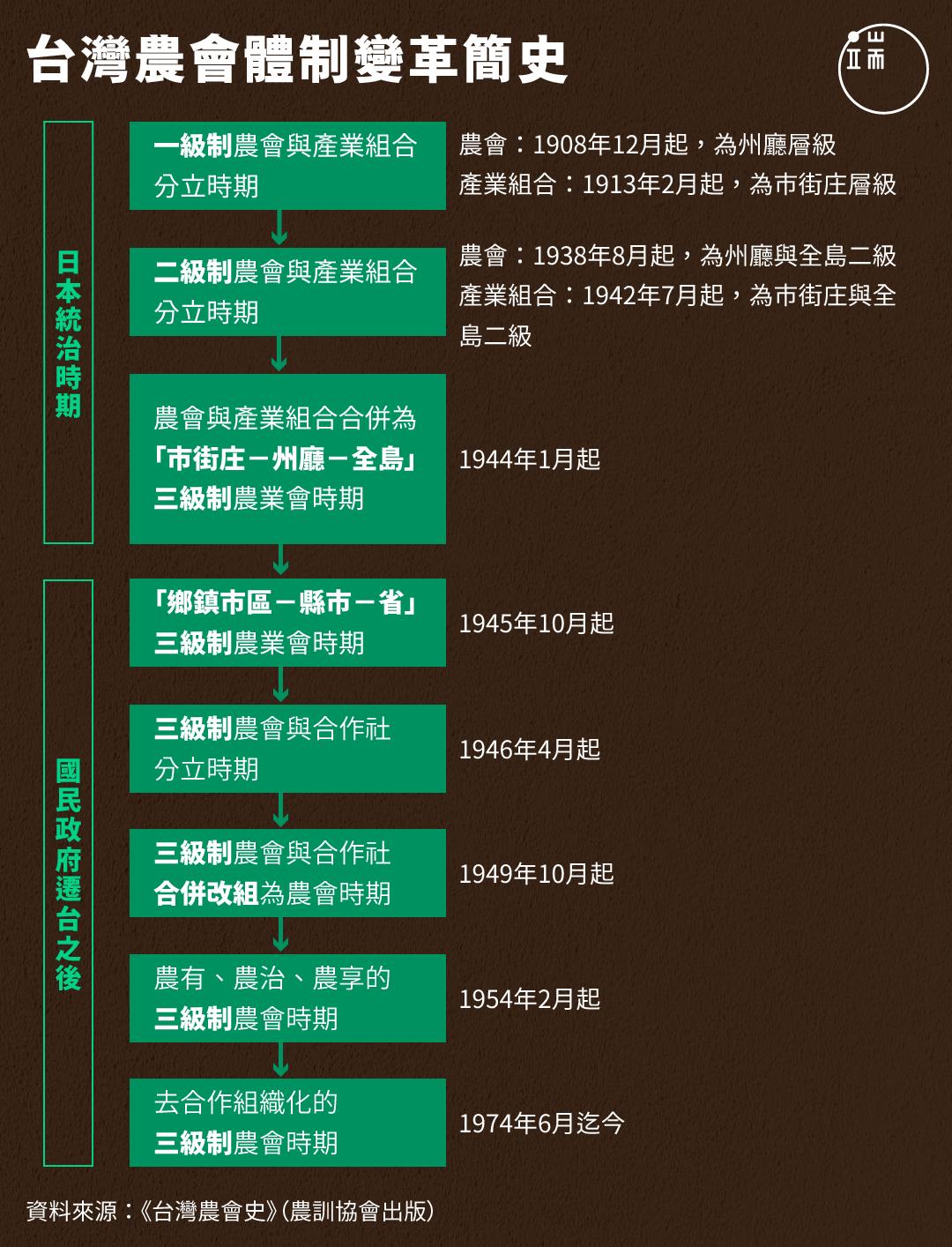 台灣農會體制變革簡史。