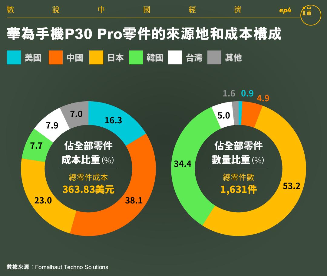 華為手機P30 Pro零件的來源地和成本構成。