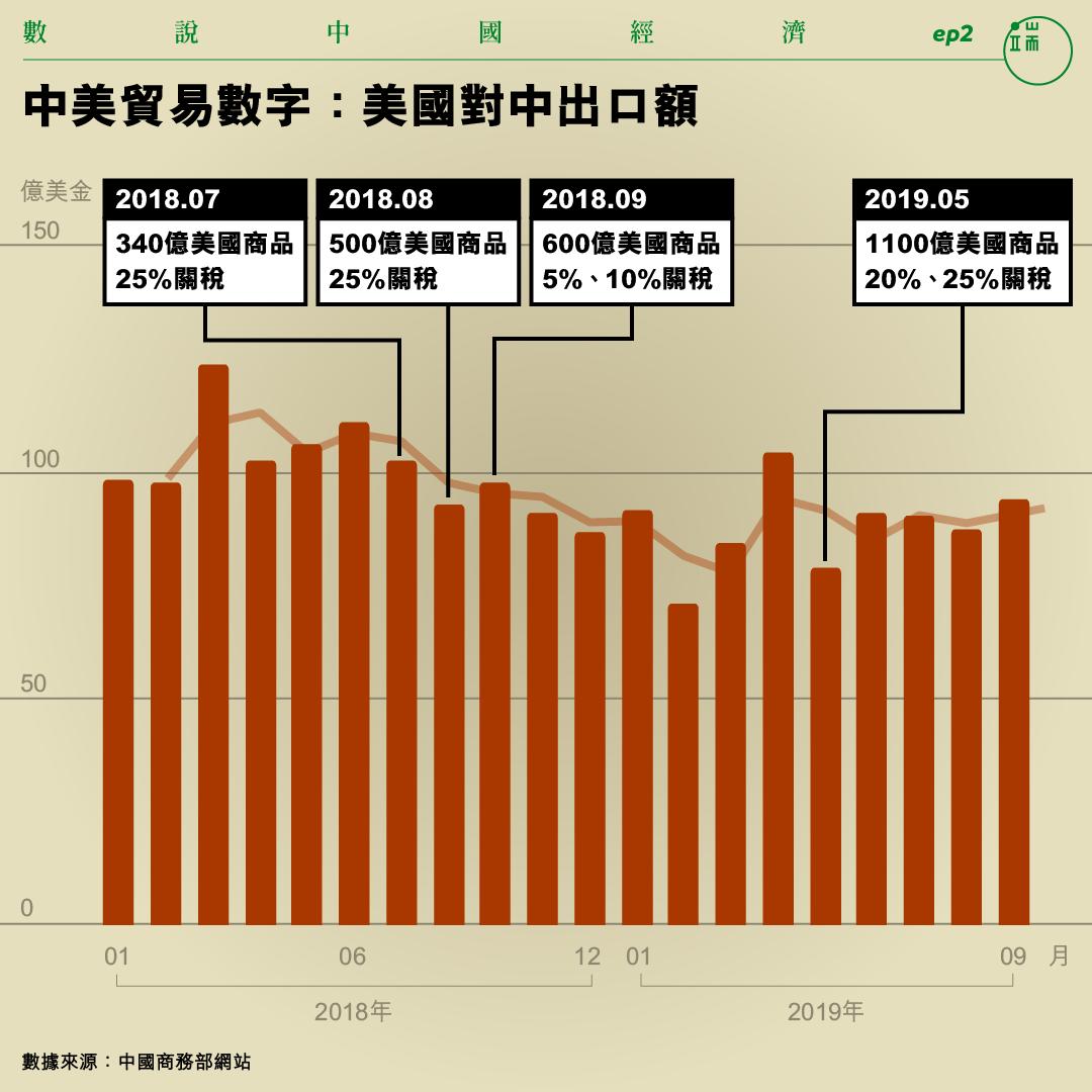 中美貿易數字:美國對中國出口額。