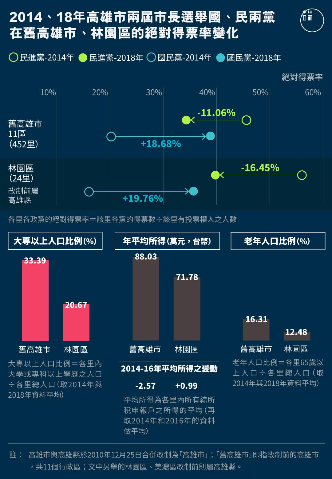 2014、18年高雄市兩屆市長選舉國、民兩黨在舊高雄市、林園區的絕對得票率變化。
