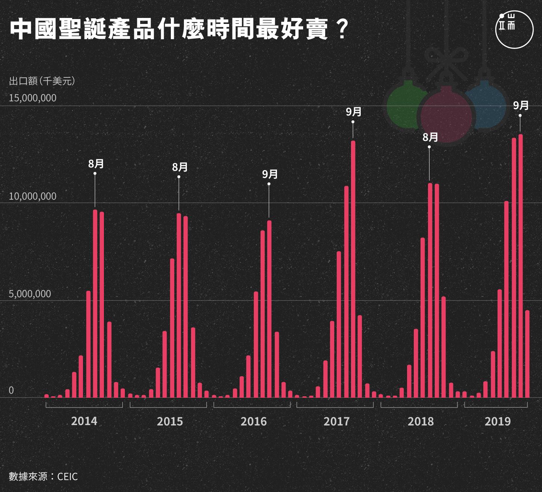 中國聖誕產品什麼時間最好賣?