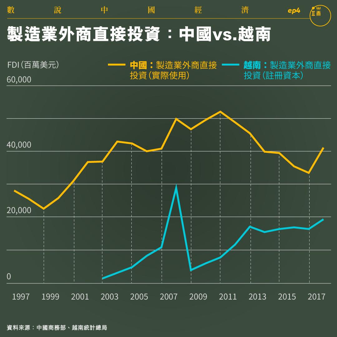 製造業外商直接投資:中國vs.越南。