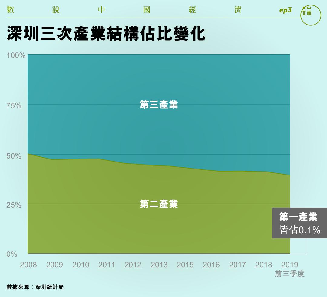 深圳三次產業結構佔比。