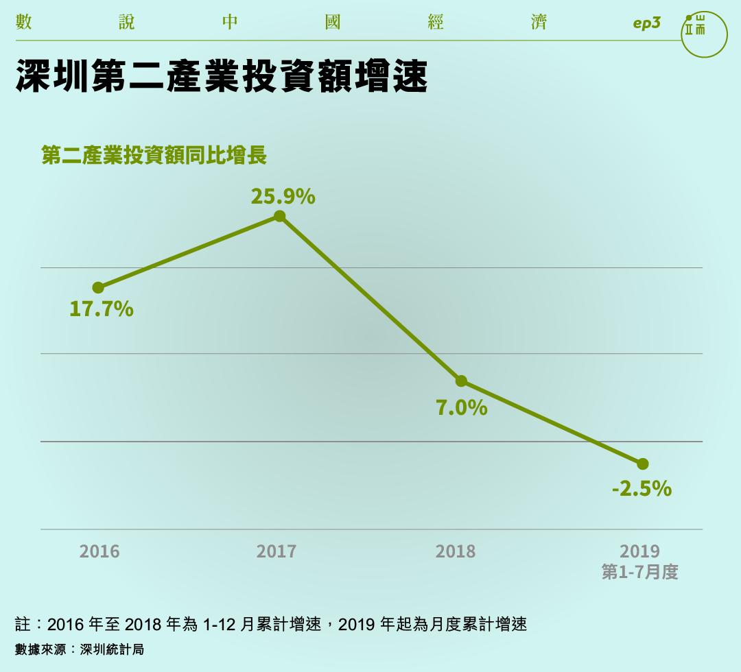 深圳第二產業投資額增速。