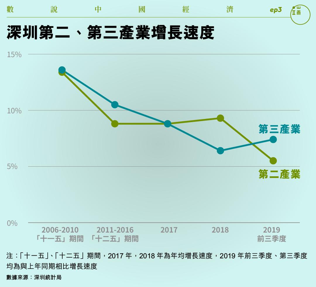 深圳第二、第三產業增長速度。