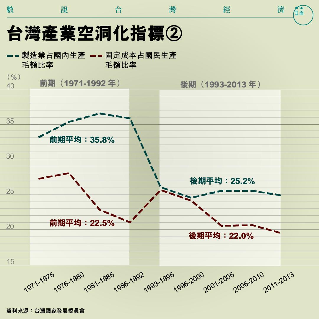 台灣產業空洞化指標②