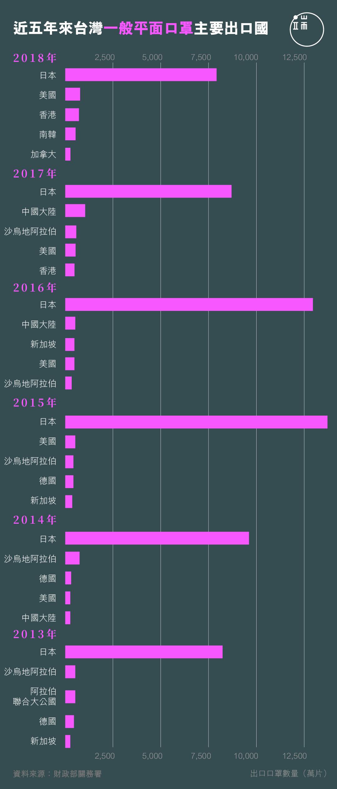 近五年来台灣一般平面口罩主要出口國。