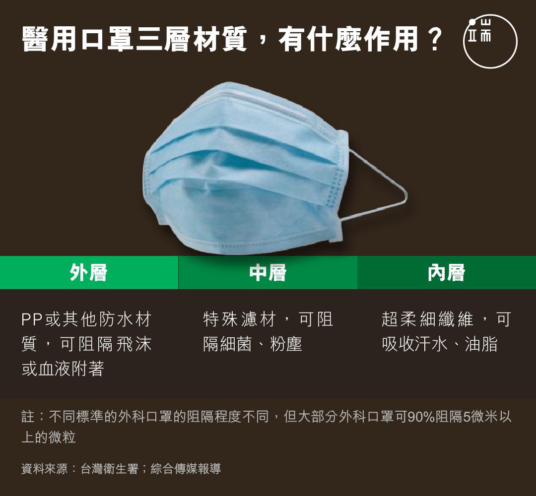 醫用口罩三層材質,有什麼作用?