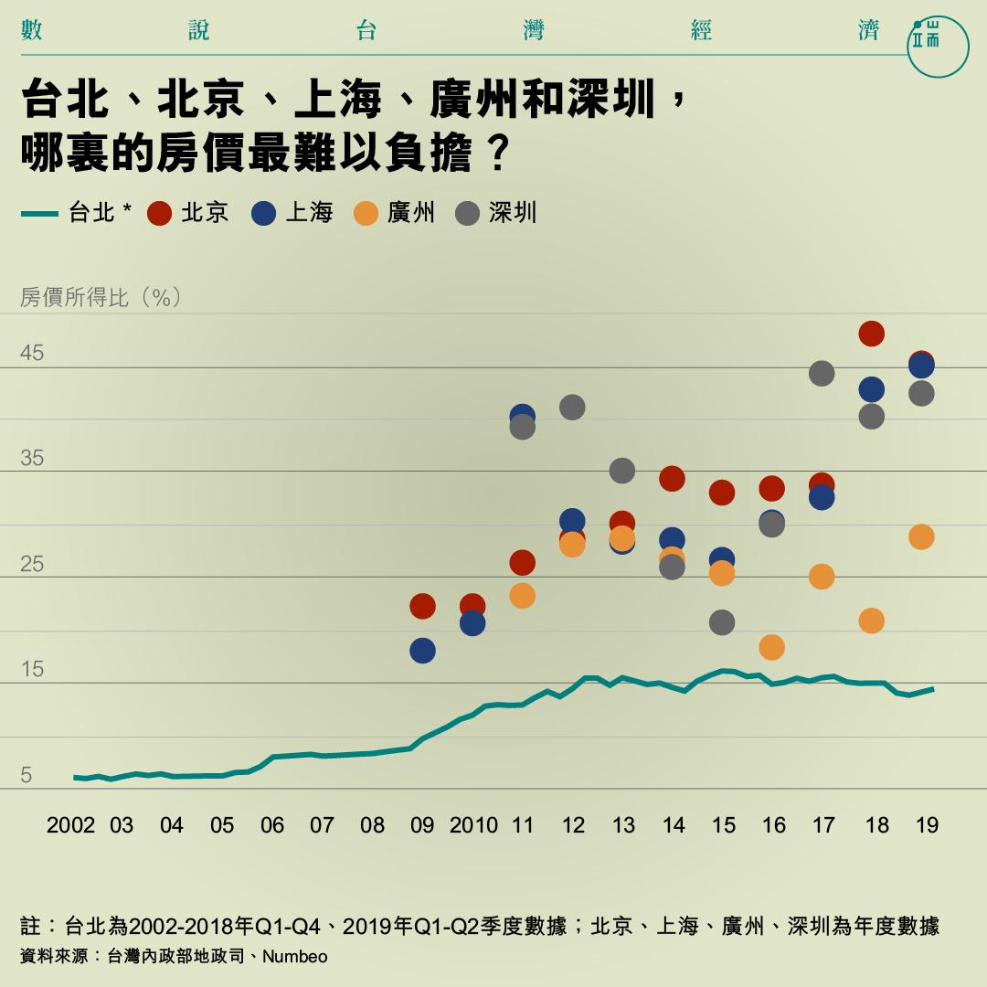 台北、北京、上海、廣州和深圳,哪裏的房價最難以負擔?