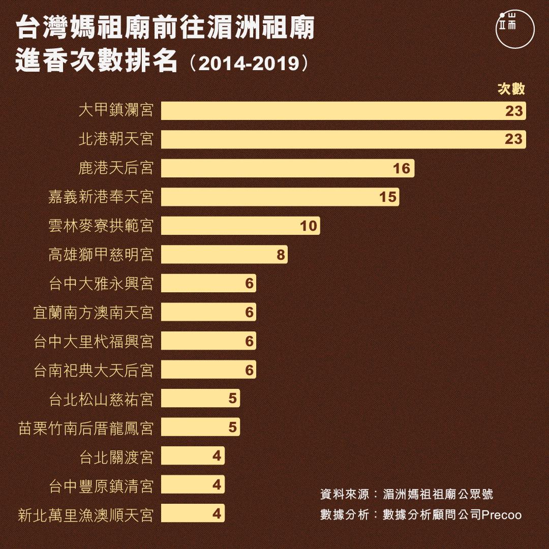 台灣媽祖廟前往湄洲祖廟進香次數排名(2014-2019)。