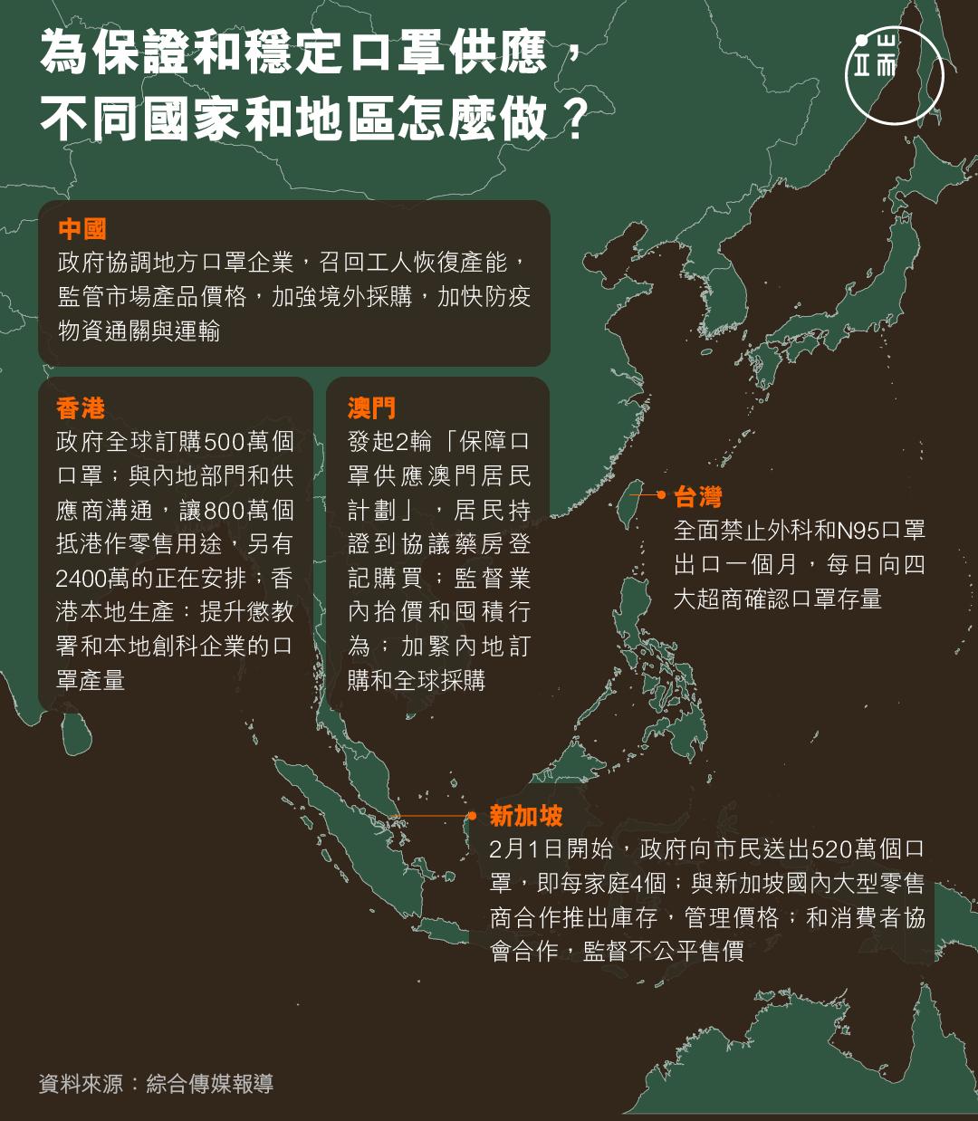 為保證和穩定口罩供應, 不同國家和地區怎麼做?