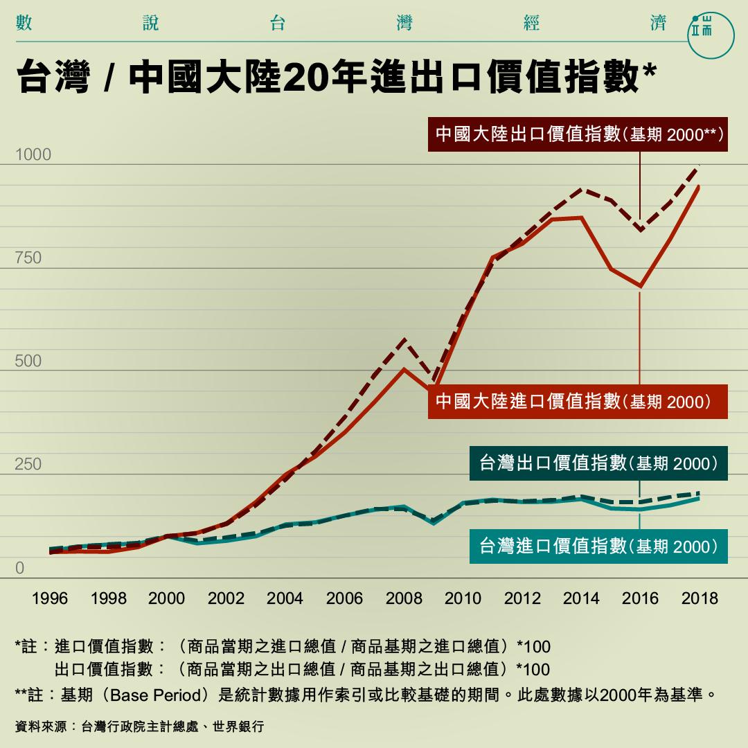 台灣 / 中國大陸20年進出口價值指數。